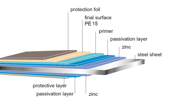element_polyestersat_layers.png